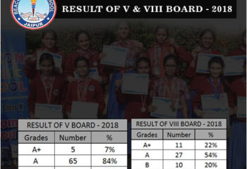 RBSE Board Exam Results
